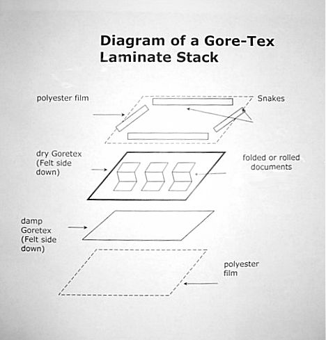 43 Diagram of Layers of GoreTex and Mylar